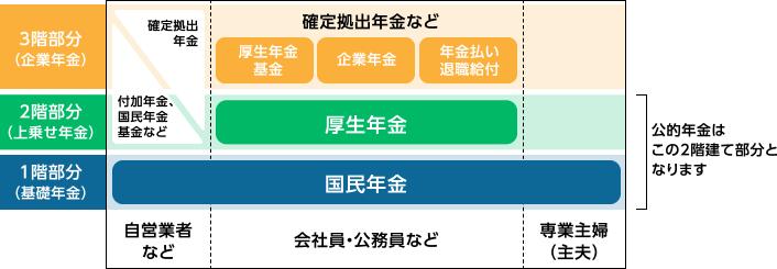 1階部分(基礎年金)国民年金、2階部分(上乗せ年金)厚生年金、3階部分(企業年金)厚生年金基金、企業年金、年金払い退職給付