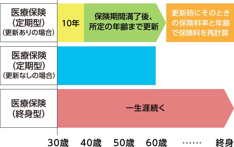 FP監修】医療保険は必要? 不要...